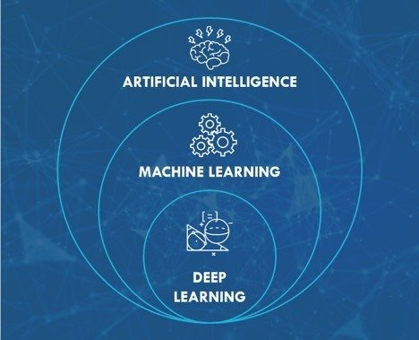 There are two subsets of artificial intelligence: machine learning and deep learning.